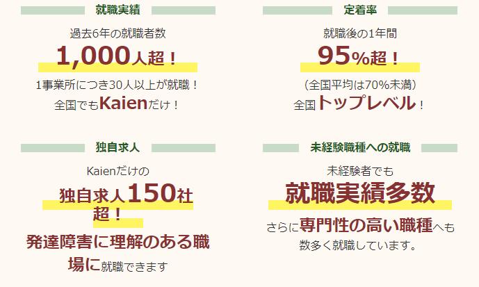 就労移行支援事業所Kaienのホームページ内画像。紹介用に使用。