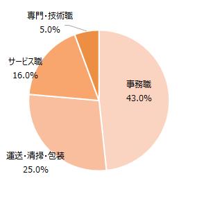 ココルポート 利用者の職種別割合