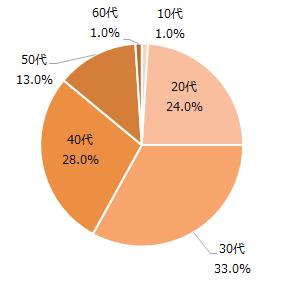 ココルポート 利用者の年齢層別割合