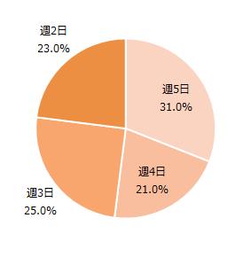 ココルポート 利用者の通所頻度別割合
